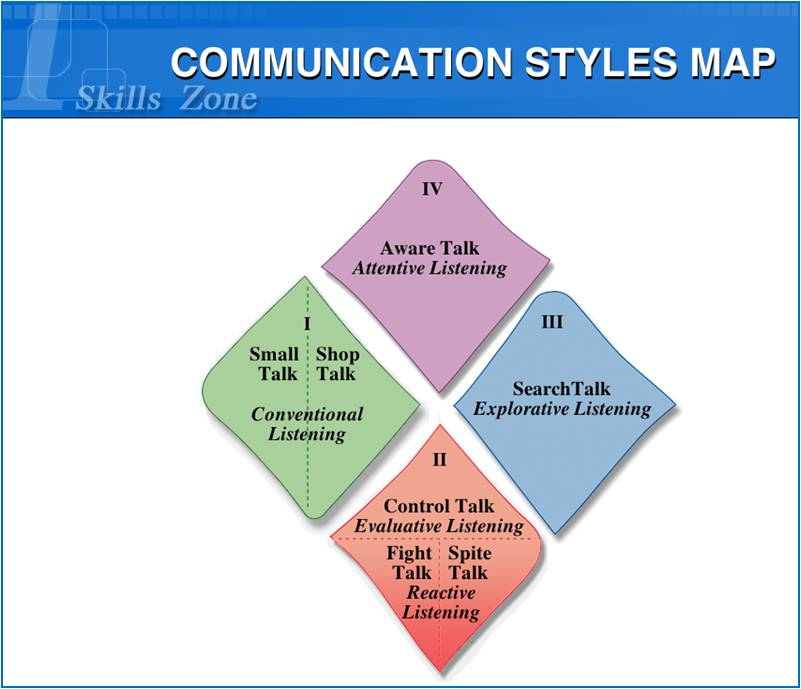 communication style self assessment Communication skills – self assessment inventory communication skills – self assessment statements please tick the box under the score which you.